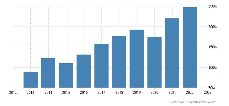 philippines imports denmark