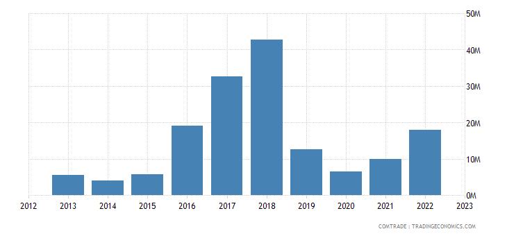 philippines imports egypt