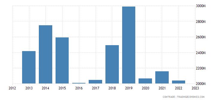philippines imports germany
