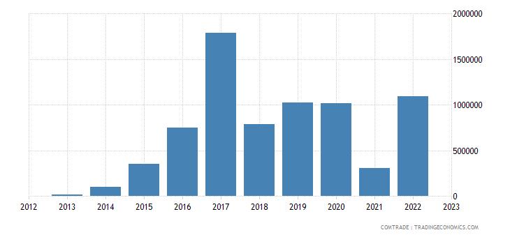 philippines imports ghana