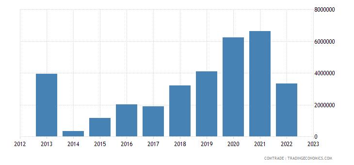 philippines imports guatemala