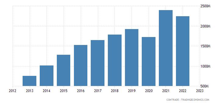 philippines imports india