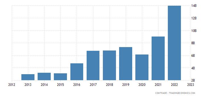 philippines imports indonesia