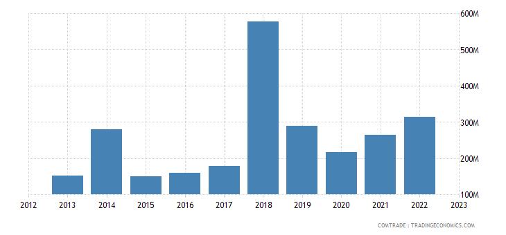 philippines imports ireland