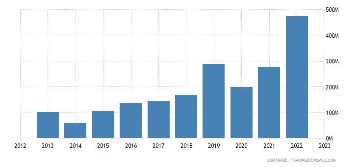 philippines imports israel