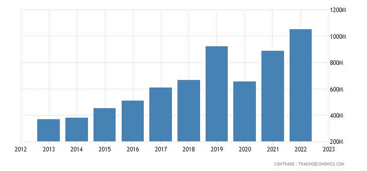 philippines imports italy