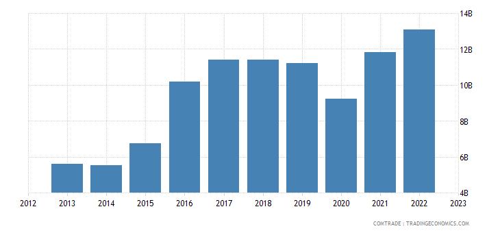philippines imports japan