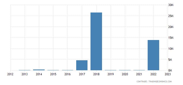 philippines imports kazakhstan