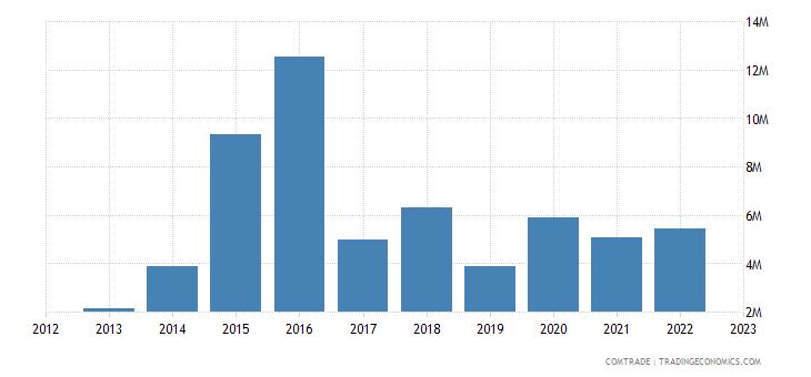 philippines imports kenya