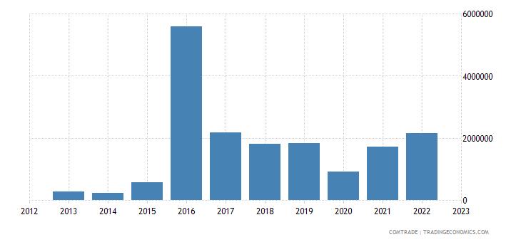 philippines imports latvia