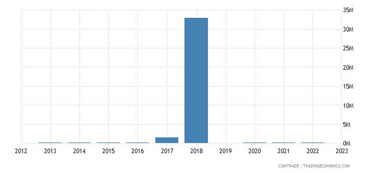 philippines imports liberia