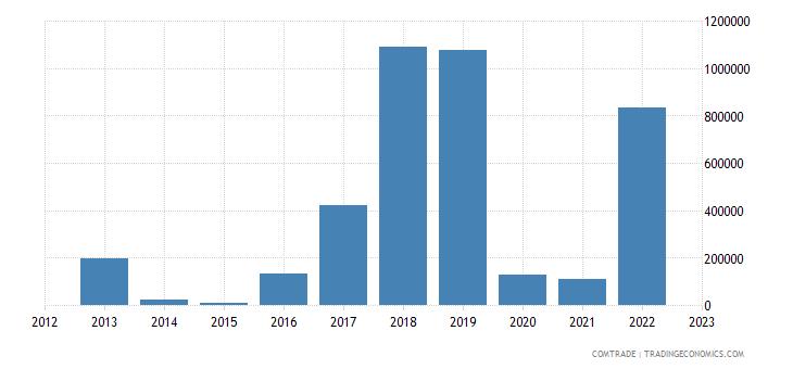 philippines imports macedonia