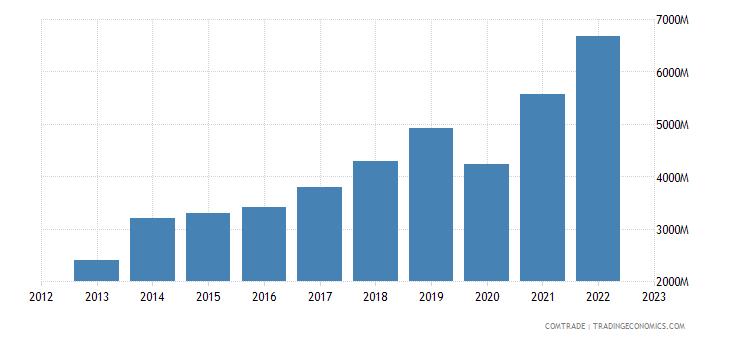 philippines imports malaysia