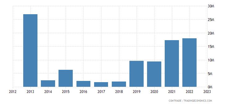 philippines imports morocco