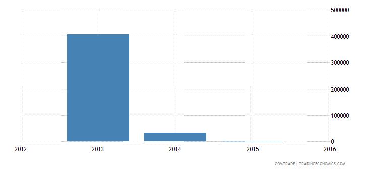 philippines imports namibia