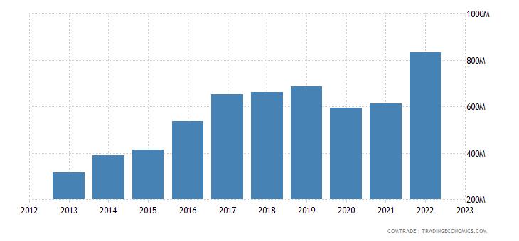 philippines imports netherlands