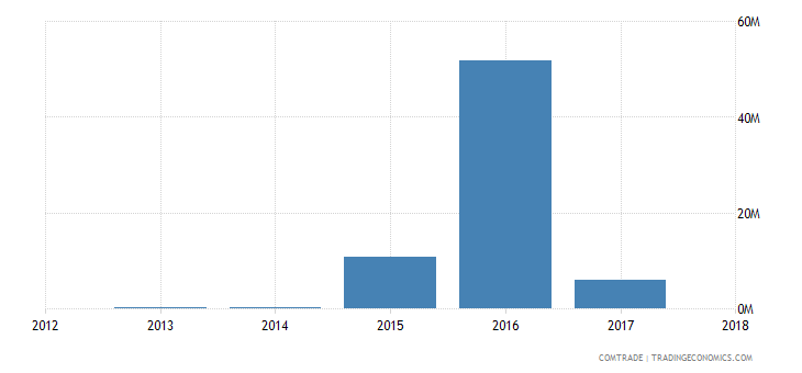 philippines imports north korea