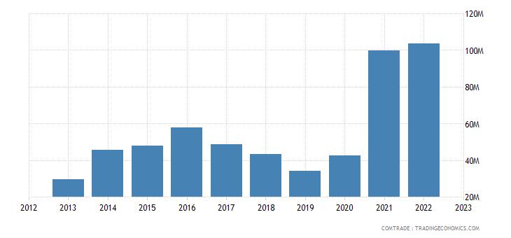 philippines imports norway