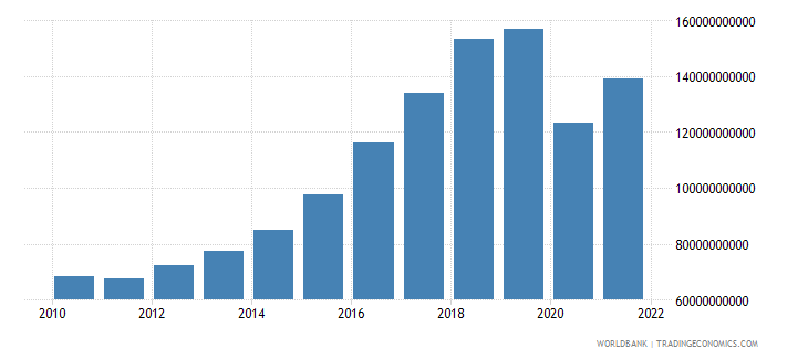 philippines imports of goods and services constant 2000 us dollar wb data