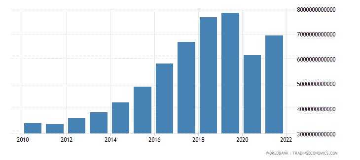 philippines imports of goods and services constant lcu wb data