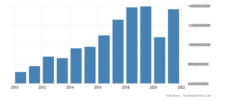 philippines imports of goods services and income bop us dollar wb data