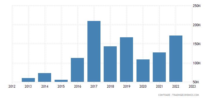philippines imports pakistan