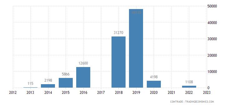 philippines imports palau