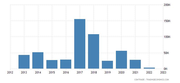 philippines imports peru