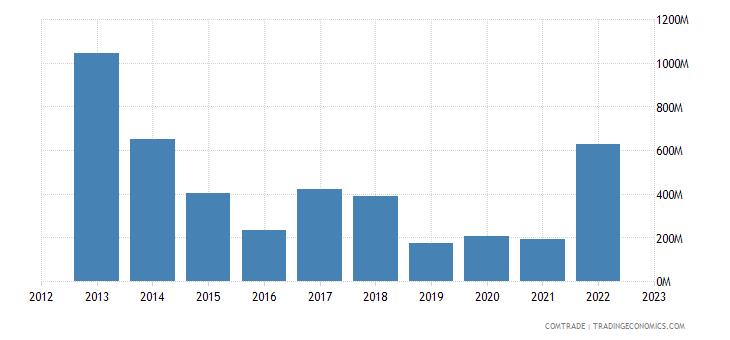 philippines imports qatar
