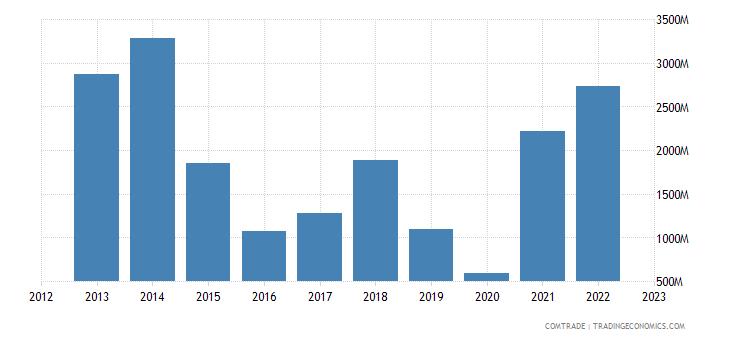 philippines imports saudi arabia