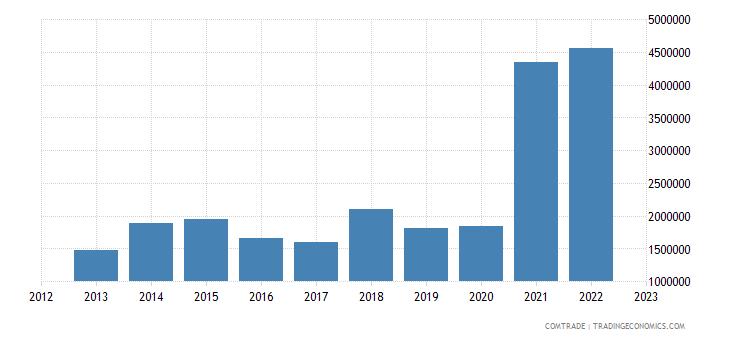 philippines imports slovakia