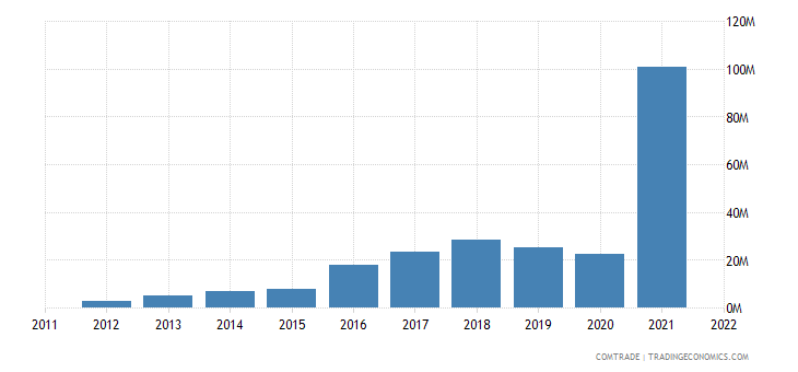 philippines imports slovenia