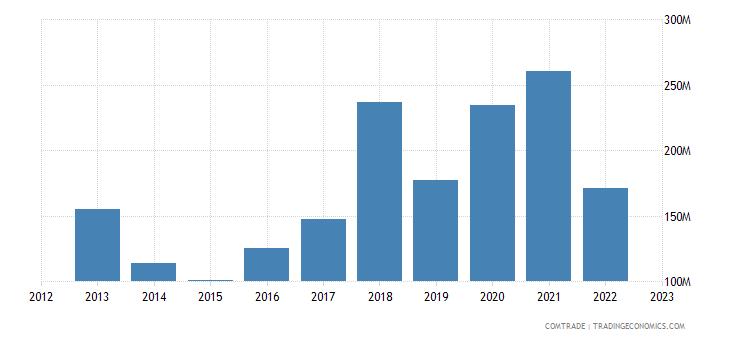 philippines imports south korea iron steel