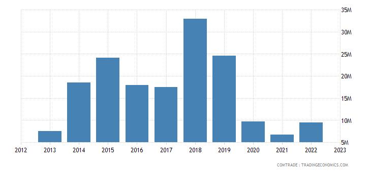 philippines imports sri lanka