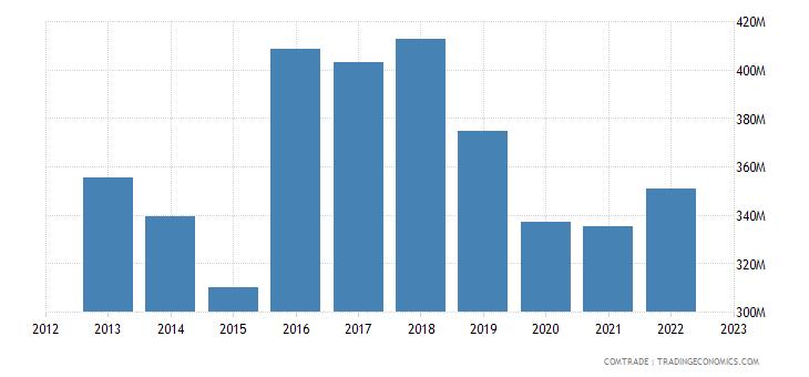 philippines imports switzerland