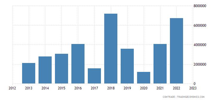 philippines imports tanzania