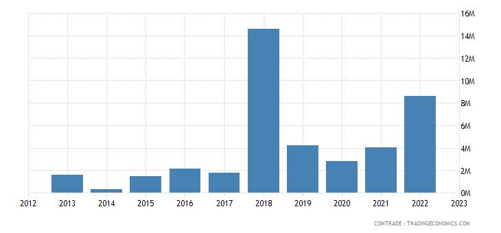 philippines imports tunisia