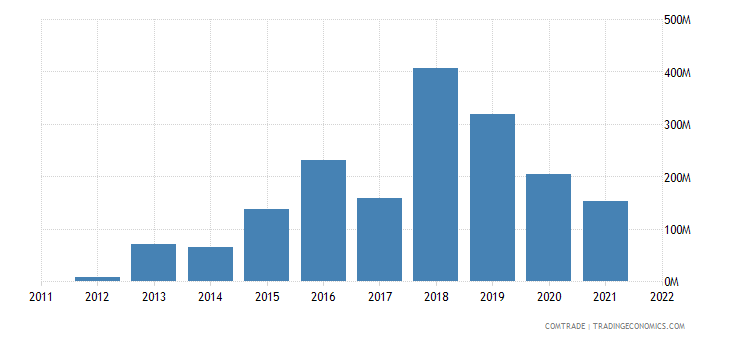 philippines imports ukraine