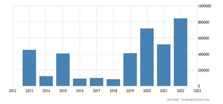 philippines imports venezuela