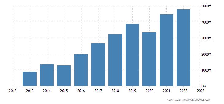 philippines imports vietnam