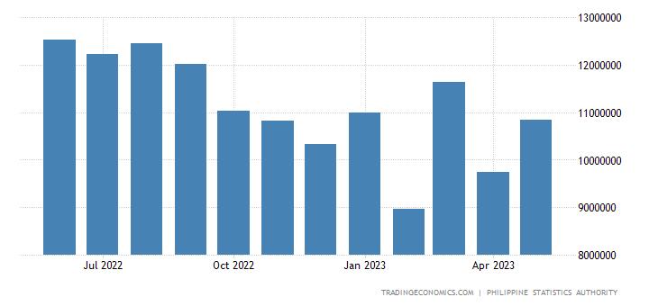 Philippines Imports | 2019 | Data | Chart | Calendar