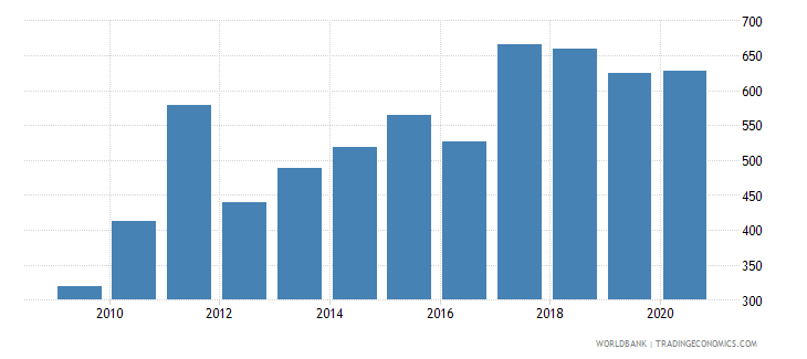 philippines industrial design applications nonresident by count wb data