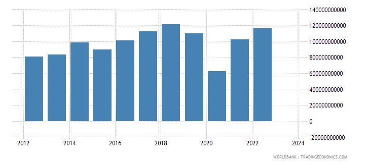 philippines industrial production constant us$ seas adj  wb data