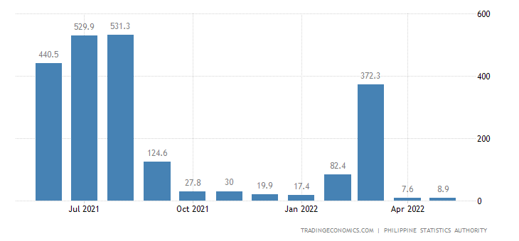 Philippines Manufacturing Production