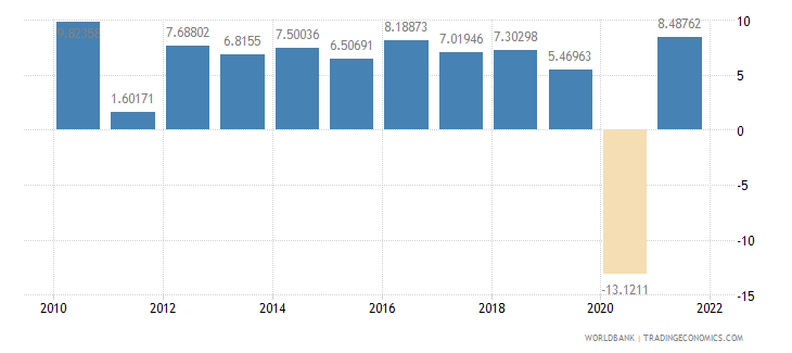 philippines industry value added annual percent growth wb data