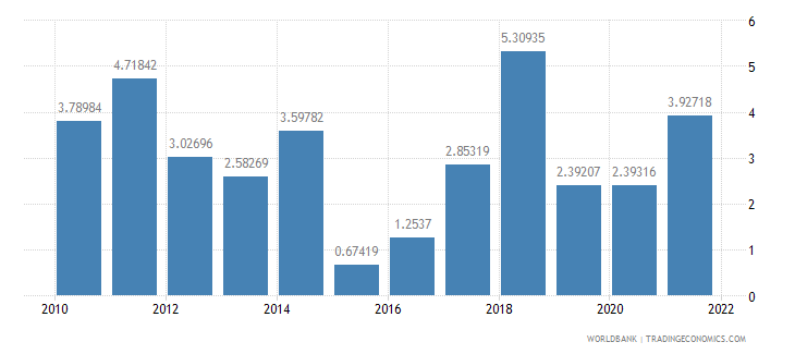 philippines inflation consumer prices annual percent wb data