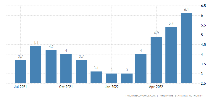 Philippines Inflation Rate