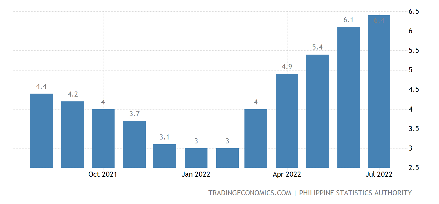 inflation rate in the philippines 2011