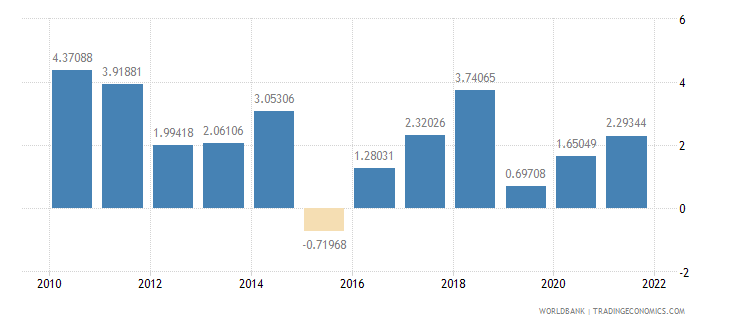 philippines inflation gdp deflator annual percent wb data
