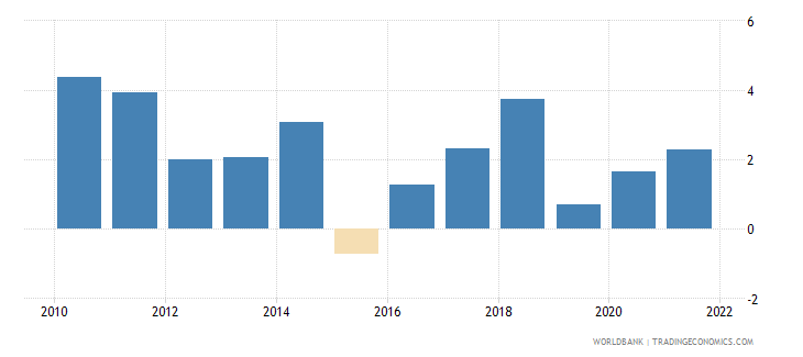 philippines inflation gdp deflator linked series annual percent wb data